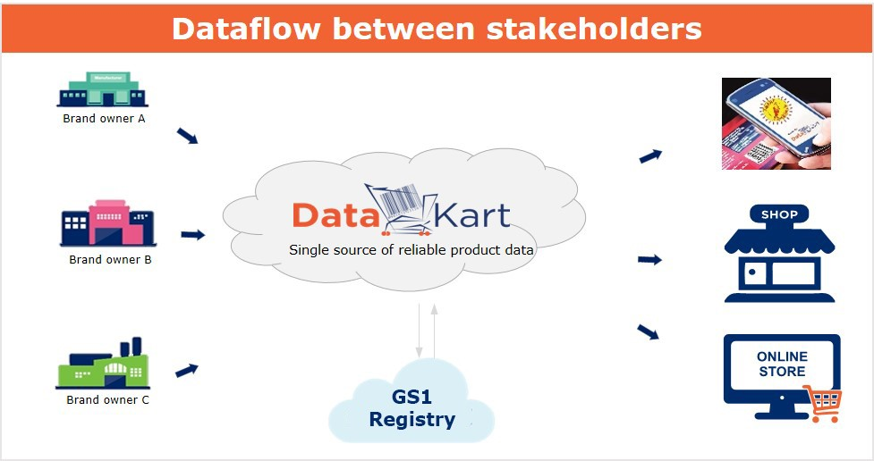 Datakart Source Of Reliable Product Data